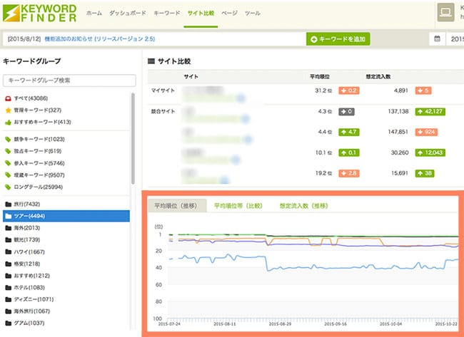 競合サイトの想定流入数、平均順位を把握することができます