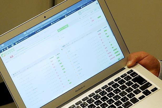 「上位サイト分析」や「コンテンツ分析」が便利