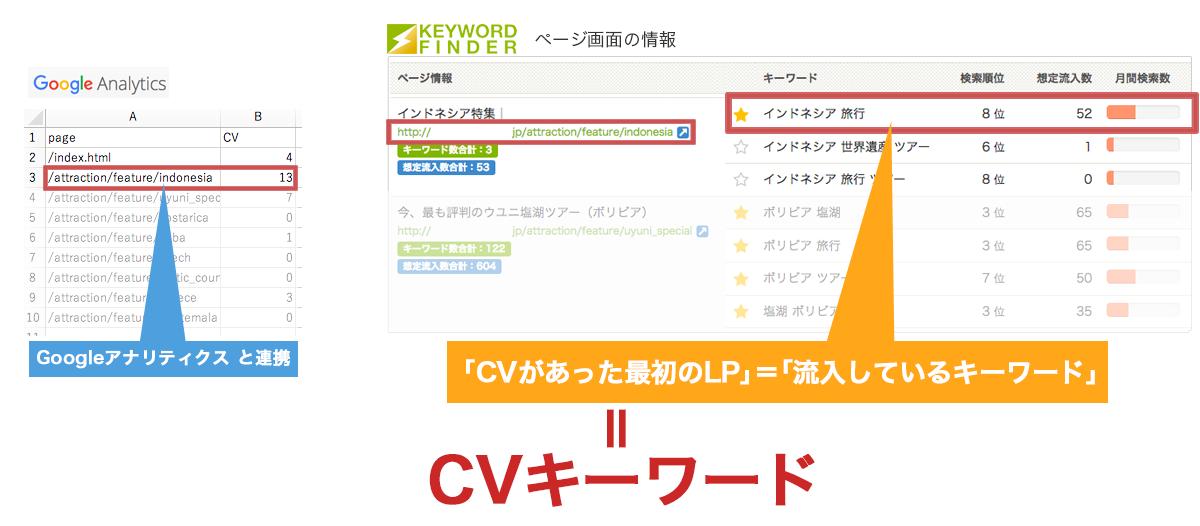 キーワードファインダーのCVキーワード取得の仕組み