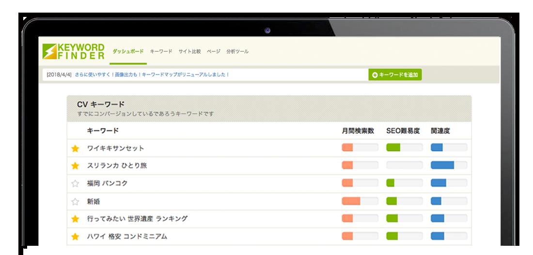 ユーザーが求めるトピックスを視覚化!