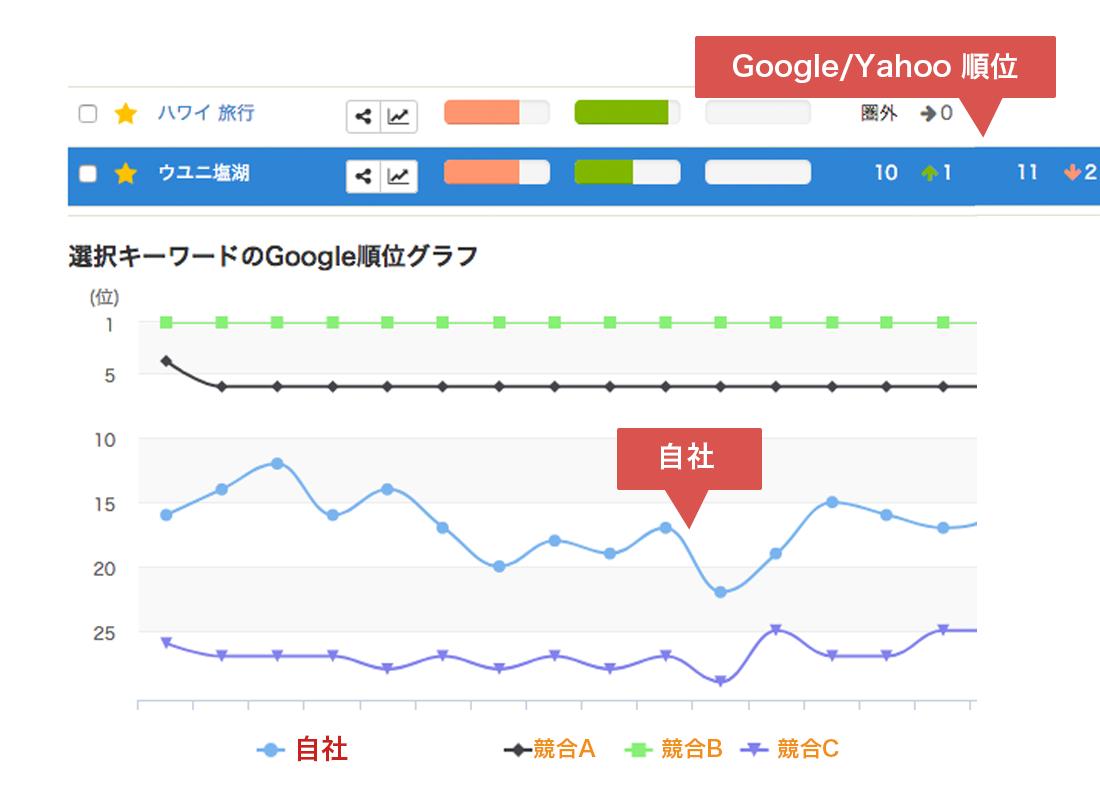 Google/Yahoo順位取得! 競合と比較可能!(最大7社まで)