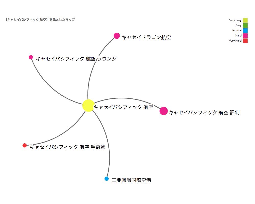 コンテンツ制作に便利!視覚的に分かるキーワードマップ