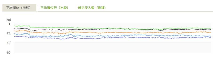 サイト比較画面-平均順位(推移)