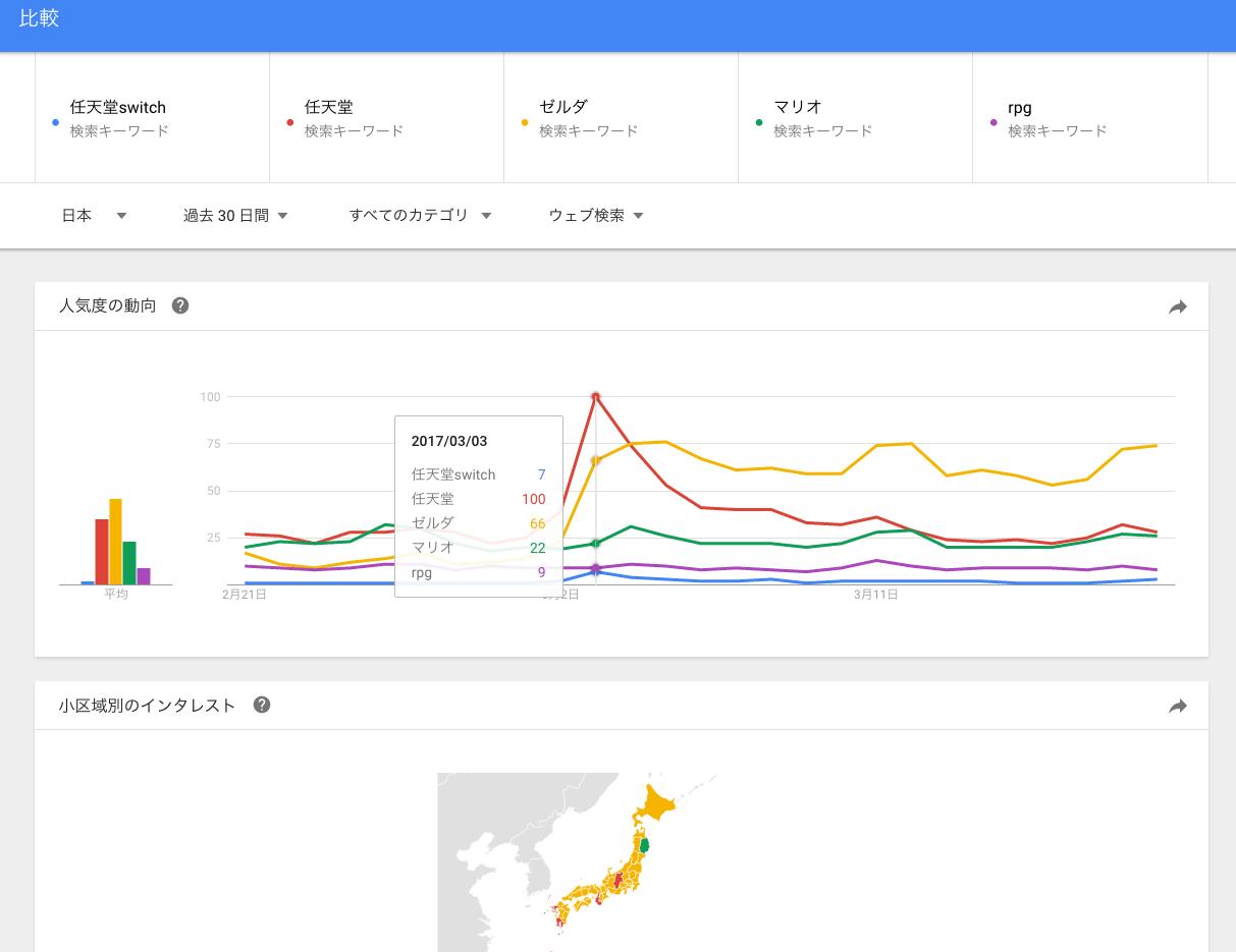 googleトレンドで最大5つまで調べられる