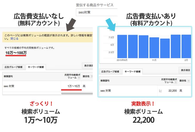 2016年からキーワードプランナーは無料アカウントでは検索ボリュームがアバウト表示になりました。