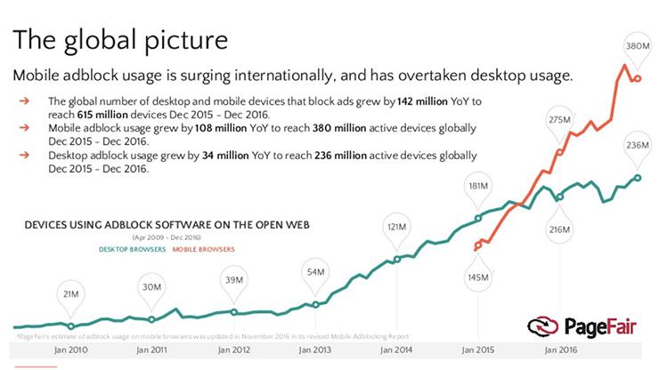 Ad blockの普及率グラフ