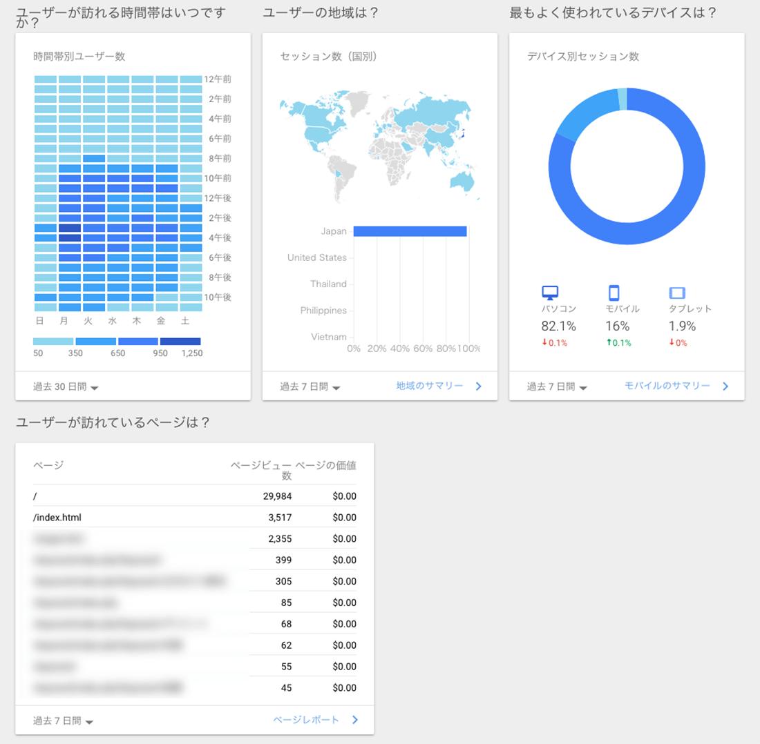 ユーザーが訪れる時間帯や地域、ディバイスがホーム画面で把握できる。