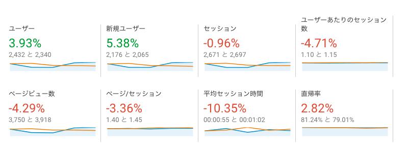 緑:増加傾向、赤:現象傾向